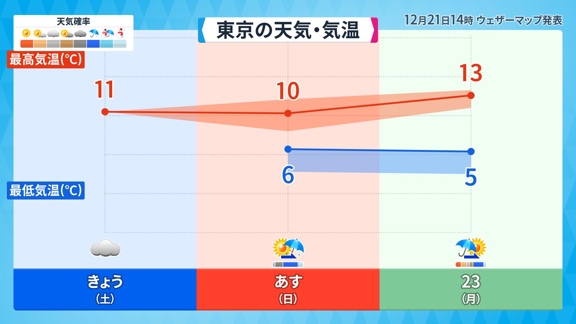 明日 の 東京 の 天気